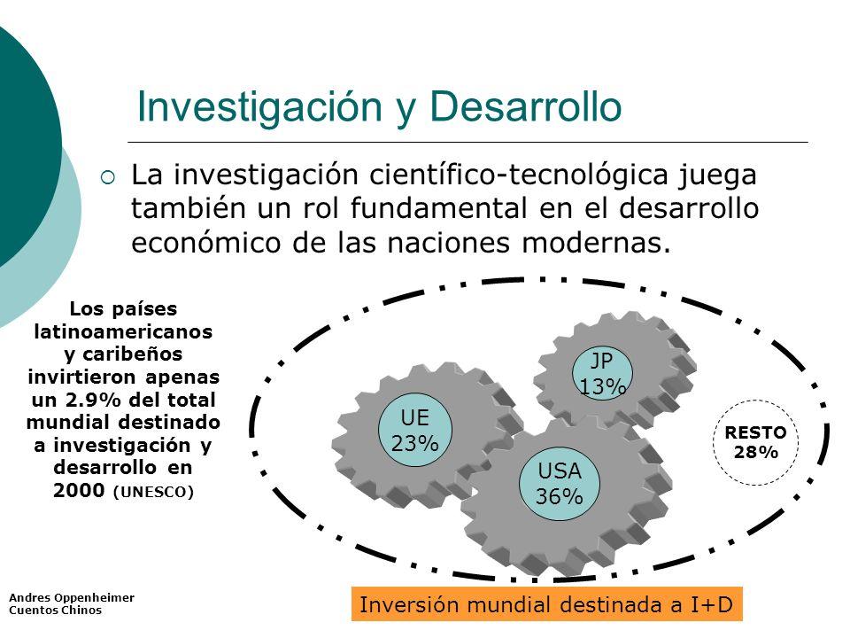 TLC: argumento para una agenda pendiente Una negociación conjunta Negociación: Interna/ CAN / EEUU Intereses comunes Se logró consolidar una negociación conjunta de hasta un 98% del capitulo, antes que Perú cierre con EEUU EEUU PERUECUADORCOLOMBIA