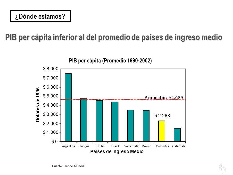 PIB per cápita inferior al del promedio de países de ingreso medio Fuente: Banco Mundial PIB per cápita (Promedio 1990-2002) $ 2.288 $ 0 $ 1.000 $ 2.000 $ 3.000 $ 4.000 $ 5.000 $ 6.000 $ 7.000 $ 8.000 ArgentinaHungríaChileBrazilVenezuelaMexicoColombiaGuatemala Países de Ingreso Medio Dólares de 1995 Promedio: $4,655 ¿Dónde estamos?