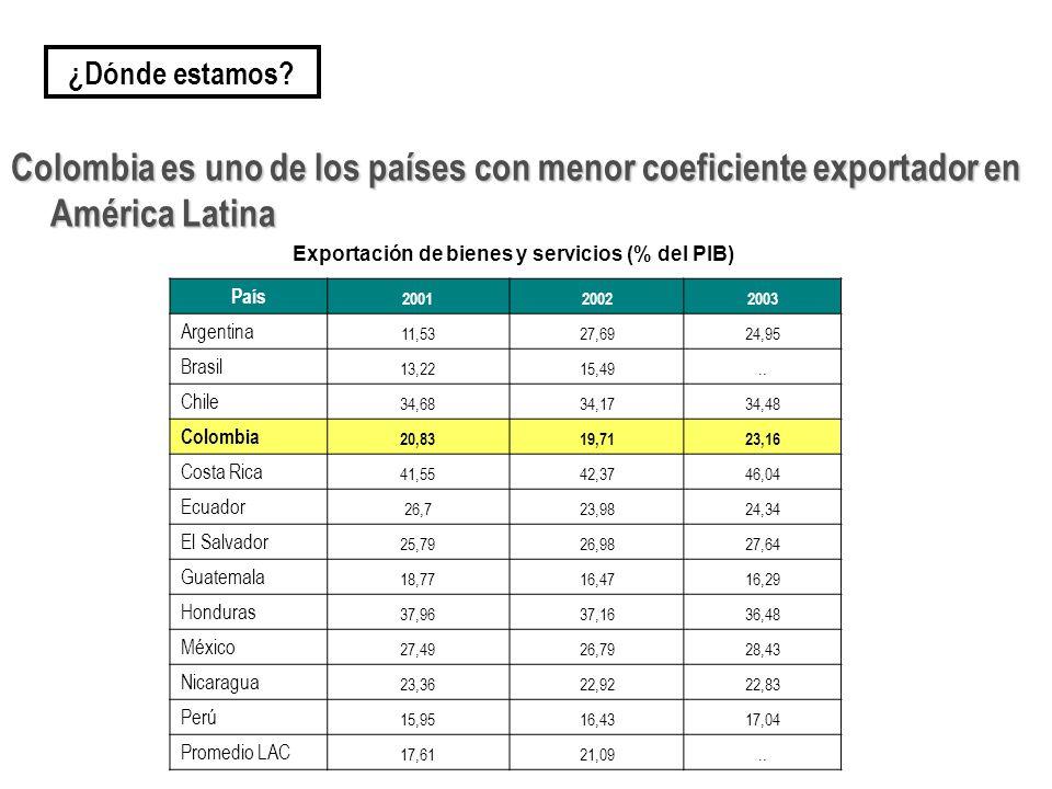 Colombia es uno de los países con menor coeficiente exportador en América Latina País 200120022003 Argentina 11,5327,6924,95 Brasil 13,2215,49.. Chile