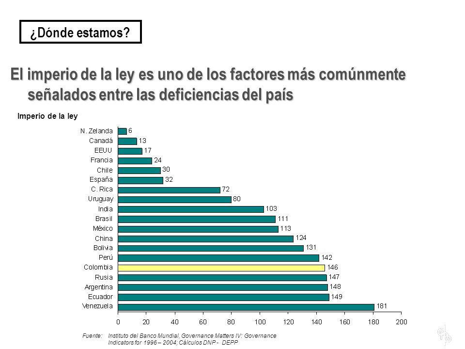 El imperio de la ley es uno de los factores más comúnmente señalados entre las deficiencias del país ¿Dónde estamos? Fuente:Instituto del Banco Mundia