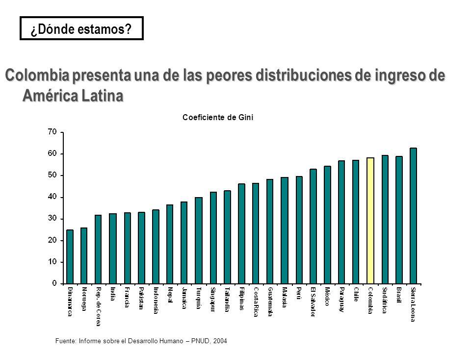 Colombia presenta una de las peores distribuciones de ingreso de América Latina ¿Dónde estamos? Fuente: Informe sobre el Desarrollo Humano – PNUD, 200