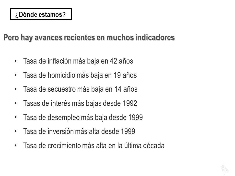 Tasa de inflación más baja en 42 años Tasa de homicidio más baja en 19 años Tasa de secuestro más baja en 14 años Tasas de interés más bajas desde 199