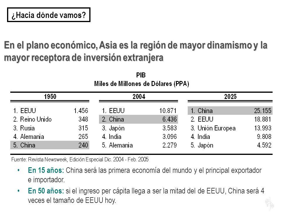 En el plano económico, Asia es la región de mayor dinamismo y la mayor receptora de inversión extranjera ¿Hacia dónde vamos? En 15 años: China será la