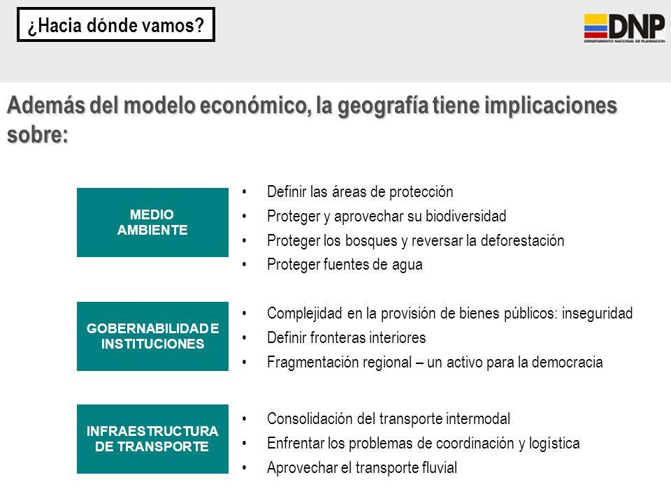 MEDIO AMBIENTE GOBERNABILIDAD E INSTITUCIONES INFRAESTRUCTURA DE TRANSPORTE Además del modelo económico, la geografía tiene implicaciones sobre: Defin