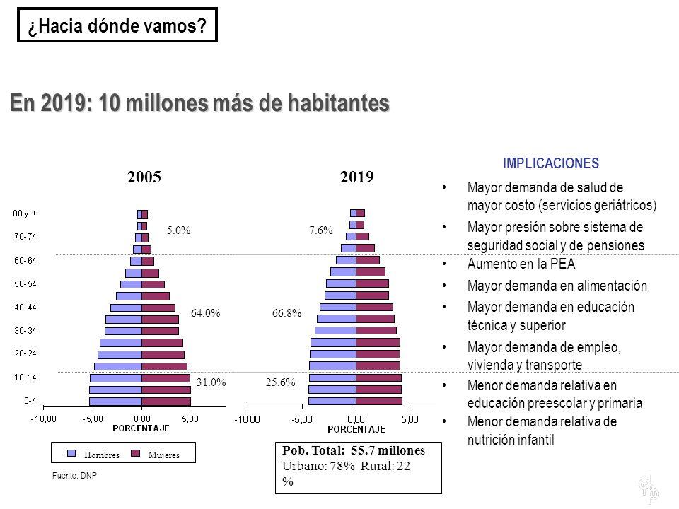 En 2019: 10 millones más de habitantes 20052019 Mayor demanda de salud de mayor costo (servicios geriátricos) Mayor presión sobre sistema de seguridad
