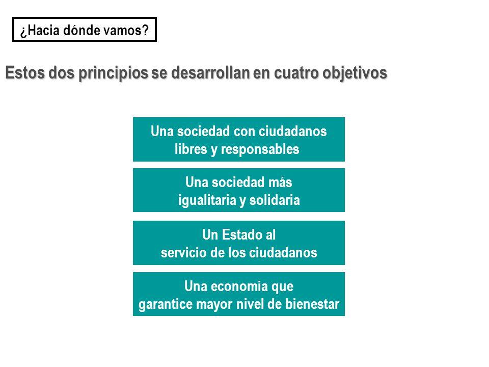 Una economía que garantice mayor nivel de bienestar Estos dos principios se desarrollan en cuatro objetivos Una sociedad con ciudadanos libres y responsables Un Estado al servicio de los ciudadanos Una sociedad más igualitaria y solidaria ¿Hacia dónde vamos?