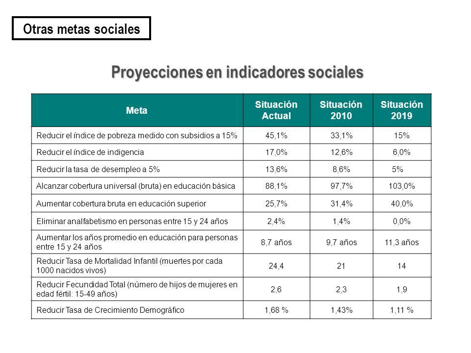 Meta Situación Actual Situación 2010 Situación 2019 Reducir el índice de pobreza medido con subsidios a 15%45,1%33,1%15% Reducir el índice de indigencia17,0%12,6%6,0% Reducir la tasa de desempleo a 5%13,6%8,6%5% Alcanzar cobertura universal (bruta) en educación básica88,1%97,7%103,0% Aumentar cobertura bruta en educación superior25,7%31,4%40,0% Eliminar analfabetismo en personas entre 15 y 24 años2,4%1,4%0,0% Aumentar los años promedio en educación para personas entre 15 y 24 años 8,7 años9,7 años11,3 años Reducir Tasa de Mortalidad Infantil (muertes por cada 1000 nacidos vivos) 24,42114 Reducir Fecundidad Total (número de hijos de mujeres en edad fértil: 15-49 años) 2,62,31,9 Reducir Tasa de Crecimiento Demográfico1,68 %1,43%1,11 % Proyecciones en indicadores sociales Otras metas sociales