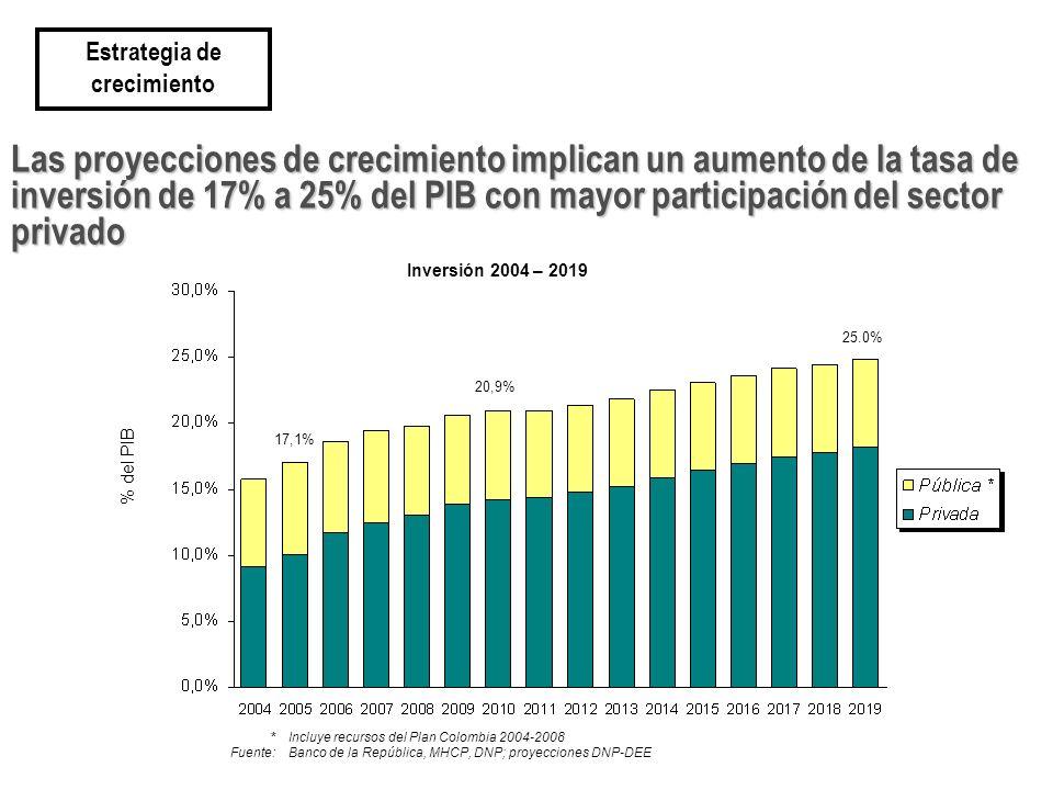 Las proyecciones de crecimiento implican un aumento de la tasa de inversión de 17% a 25% del PIB con mayor participación del sector privado Estrategia de crecimiento % del PIB Inversión 2004 – 2019 *Incluye recursos del Plan Colombia 2004-2008 Fuente:Banco de la República, MHCP, DNP; proyecciones DNP-DEE 25.0% 20,9% 17,1%