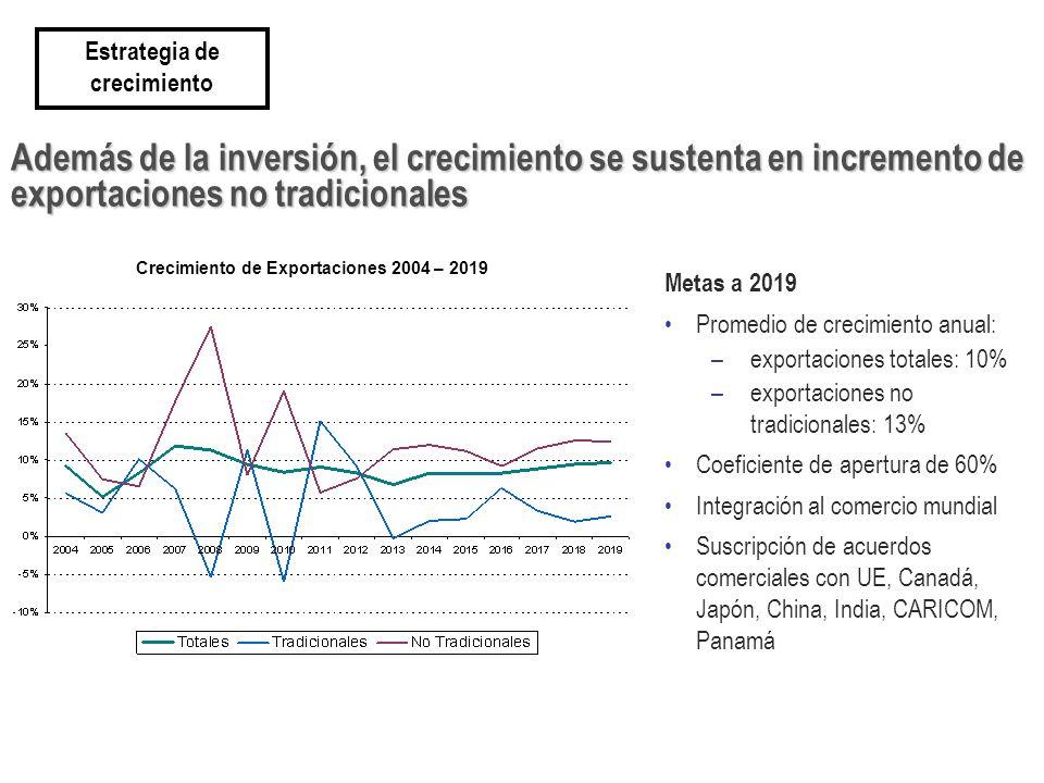 Además de la inversión, el crecimiento se sustenta en incremento de exportaciones no tradicionales Estrategia de crecimiento Metas a 2019 Promedio de