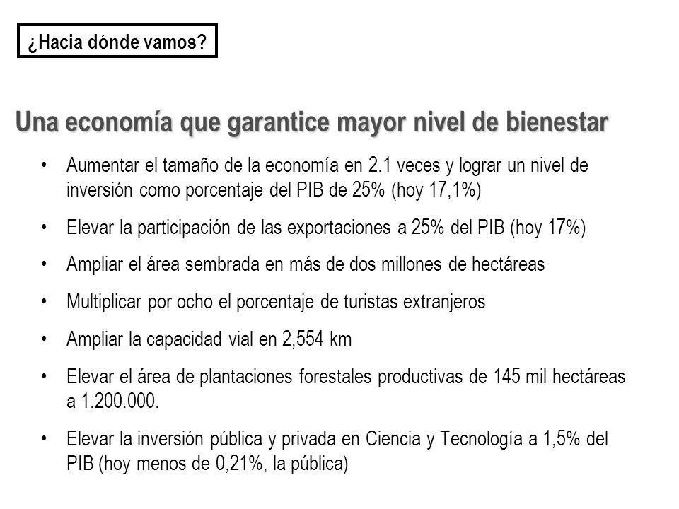 Una economía que garantice mayor nivel de bienestar Aumentar el tamaño de la economía en 2.1 veces y lograr un nivel de inversión como porcentaje del