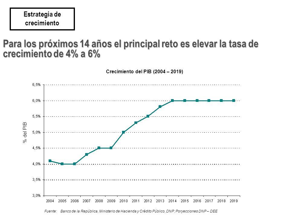 Para los próximos 14 años el principal reto es elevar la tasa de crecimiento de 4% a 6% Estrategia de crecimiento Crecimiento del PIB (2004 – 2019) Fuente:Banco de la República, Ministerio de Hacienda y Crédito Público, DNP; Poryecciones DNP – DEE % del PIB