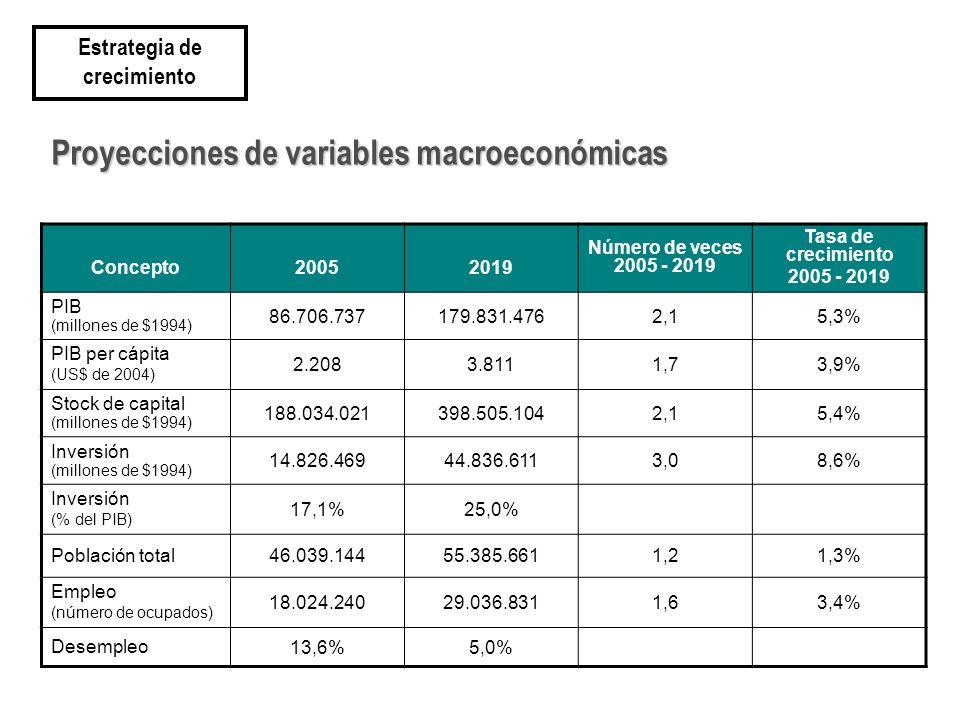 Proyecciones de variables macroeconómicas Concepto20052019 Número de veces 2005 - 2019 Tasa de crecimiento 2005 - 2019 PIB (millones de $1994) 86.706.