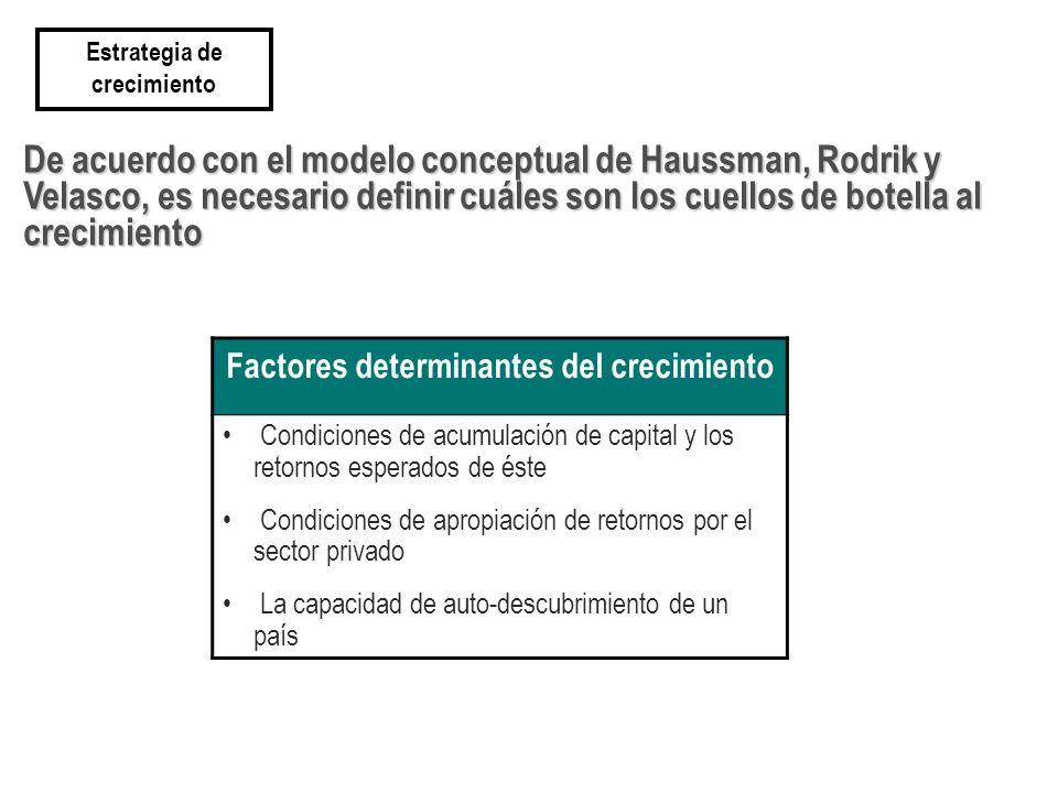 De acuerdo con el modelo conceptual de Haussman, Rodrik y Velasco, es necesario definir cuáles son los cuellos de botella al crecimiento Estrategia de crecimiento Factores determinantes del crecimiento Condiciones de acumulación de capital y los retornos esperados de éste Condiciones de apropiación de retornos por el sector privado La capacidad de auto-descubrimiento de un país