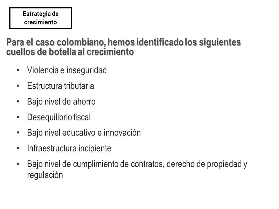 Para el caso colombiano, hemos identificado los siguientes cuellos de botella al crecimiento Violencia e inseguridad Estructura tributaria Bajo nivel de ahorro Desequilibrio fiscal Bajo nivel educativo e innovación Infraestructura incipiente Bajo nivel de cumplimiento de contratos, derecho de propiedad y regulación Estrategia de crecimiento
