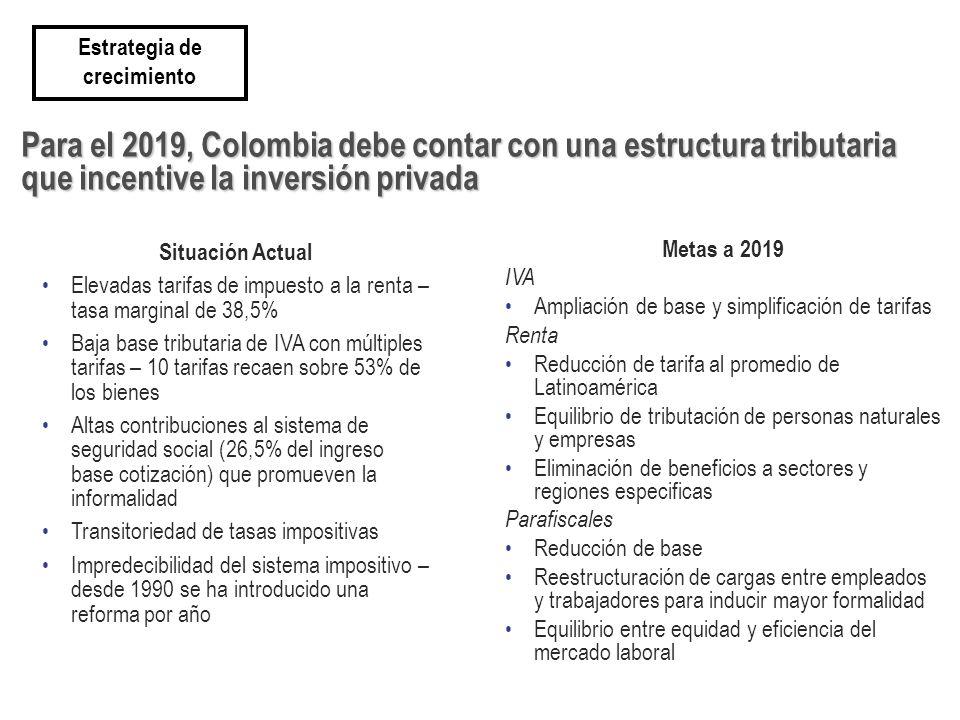 Para el 2019, Colombia debe contar con una estructura tributaria que incentive la inversión privada Metas a 2019 IVA Ampliación de base y simplificación de tarifas Renta Reducción de tarifa al promedio de Latinoamérica Equilibrio de tributación de personas naturales y empresas Eliminación de beneficios a sectores y regiones especificas Parafiscales Reducción de base Reestructuración de cargas entre empleados y trabajadores para inducir mayor formalidad Equilibrio entre equidad y eficiencia del mercado laboral Situación Actual Elevadas tarifas de impuesto a la renta – tasa marginal de 38,5% Baja base tributaria de IVA con múltiples tarifas – 10 tarifas recaen sobre 53% de los bienes Altas contribuciones al sistema de seguridad social (26,5% del ingreso base cotización) que promueven la informalidad Transitoriedad de tasas impositivas Impredecibilidad del sistema impositivo – desde 1990 se ha introducido una reforma por año Estrategia de crecimiento