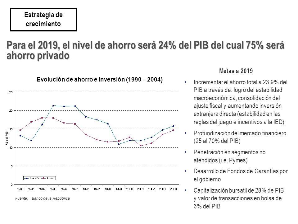 Para el 2019, el nivel de ahorro será 24% del PIB del cual 75% será ahorro privado Metas a 2019 Incrementar el ahorro total a 23,9% del PIB a través de: logro del estabilidad macroeconómica, consolidación del ajuste fiscal y aumentando inversión extranjera directa (estabilidad en las reglas del juego e incentivos a la IED) Profundización del mercado financiero (25 al 70% del PIB) Penetración en segmentos no atendidos (i.e.
