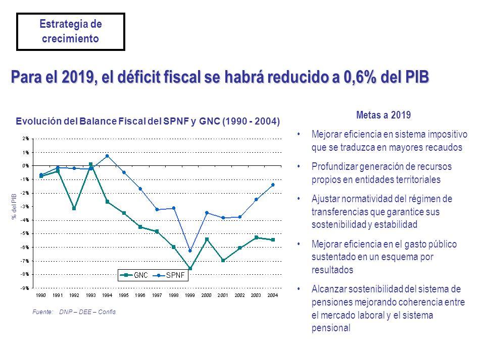 Para el 2019, el déficit fiscal se habrá reducido a 0,6% del PIB Metas a 2019 Mejorar eficiencia en sistema impositivo que se traduzca en mayores reca