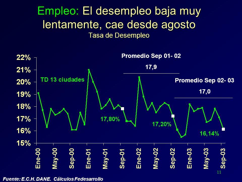 11 Fuente: E.C.H. DANE. Cálculos Fedesarrollo Empleo: El desempleo baja muy lentamente, cae desde agosto Tasa de Desempleo Promedio Sep 01- 02 17,9 Pr