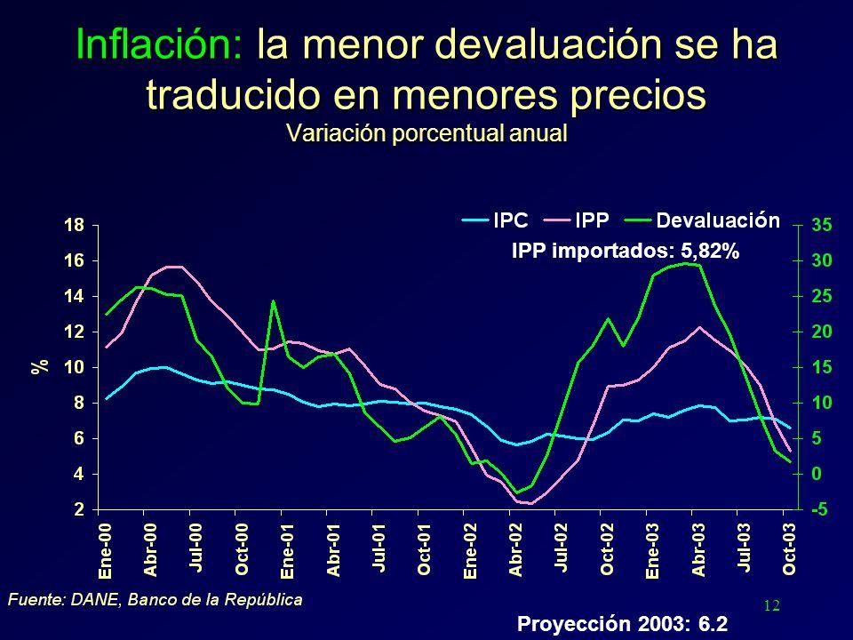 12 Inflación: la menor devaluación se ha traducido en menores precios Variación porcentual anual IPP importados: 5,82% Proyección 2003: 6.2