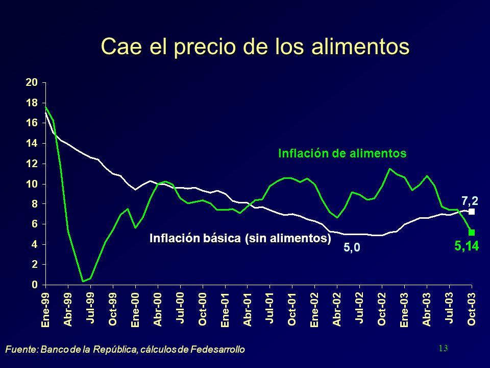 13 Cae el precio de los alimentos Fuente: Banco de la República, cálculos de Fedesarrollo Inflación básica (sin alimentos) Inflación de alimentos