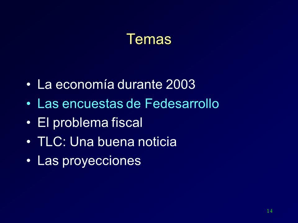 14 Temas La economía durante 2003 Las encuestas de Fedesarrollo El problema fiscal TLC: Una buena noticia Las proyecciones