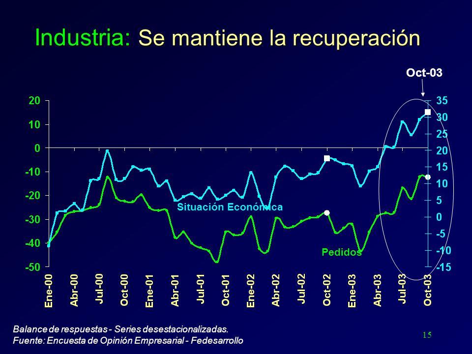 15 Industria: Se mantiene la recuperación Balance de respuestas - Series desestacionalizadas. Fuente: Encuesta de Opinión Empresarial - Fedesarrollo S