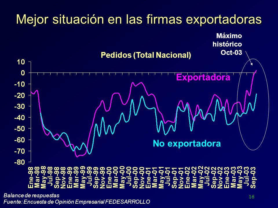 16 Mejor situación en las firmas exportadoras Balance de respuestas Fuente: Encuesta de Opinión Empresarial FEDESARROLLO Exportadora No exportadora Pe