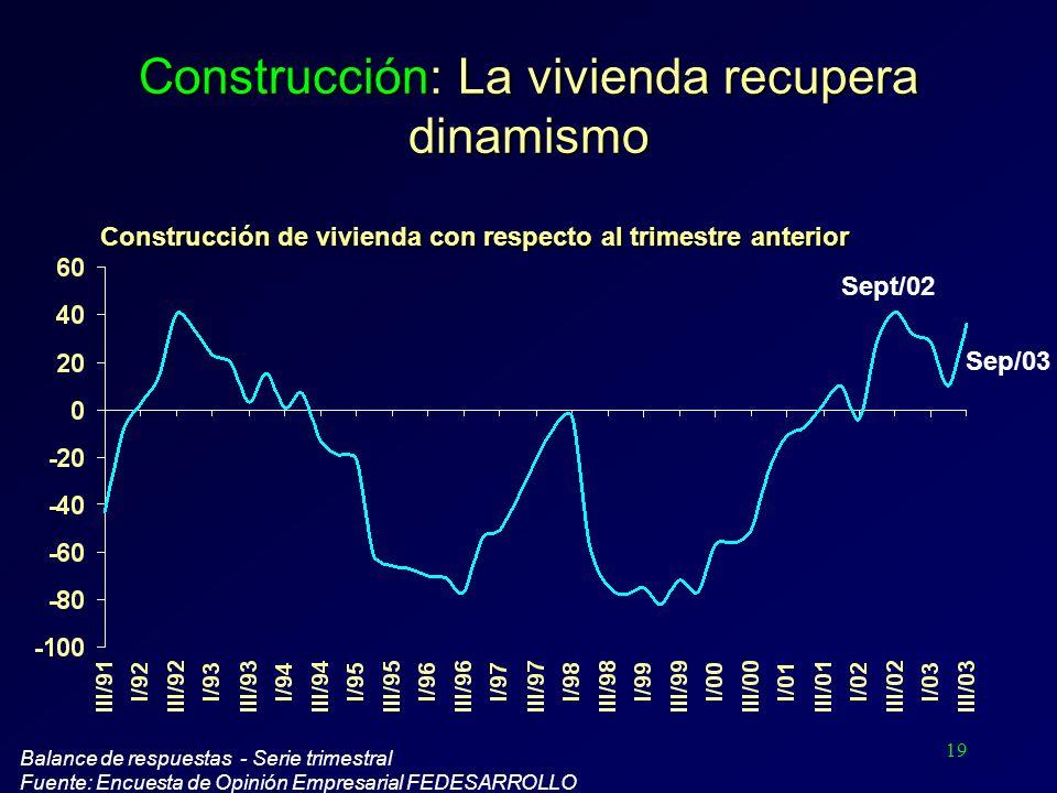 19 Construcción: La vivienda recupera dinamismo Balance de respuestas - Serie trimestral Fuente: Encuesta de Opinión Empresarial FEDESARROLLO Sept/02