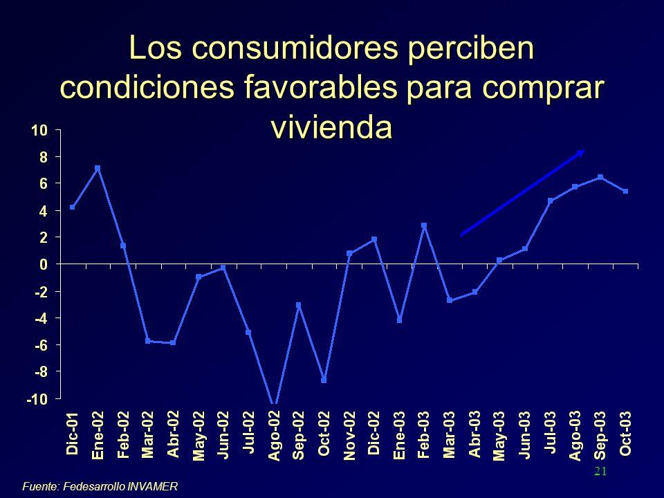 21 Los consumidores perciben condiciones favorables para comprar vivienda Fuente: Fedesarrollo INVAMER