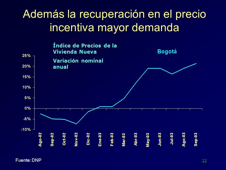 22 Además la recuperación en el precio incentiva mayor demanda Bogotá Índice de Precios de la Vivienda Nueva Variación nominal anual Fuente: DNP