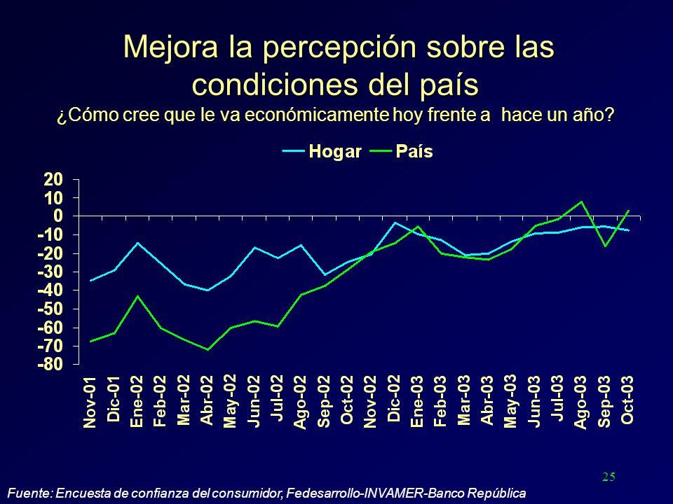 25 Mejora la percepción sobre las condiciones del país ¿Cómo cree que le va económicamente hoy frente a hace un año? Mejora la percepción sobre las co