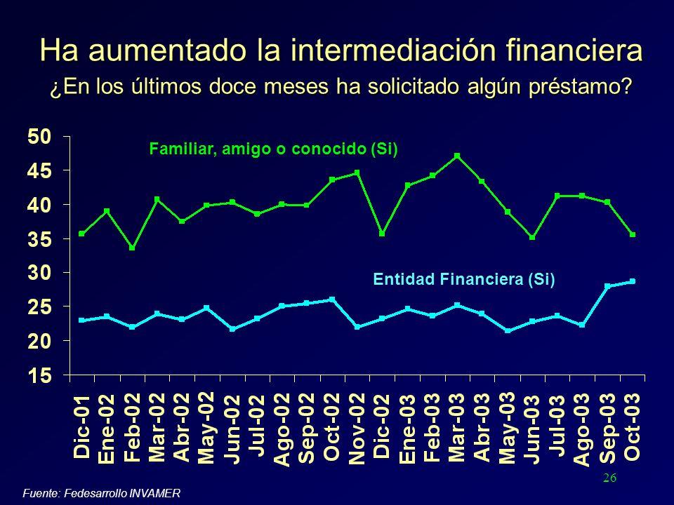 26 Ha aumentado la intermediación financiera ¿En los últimos doce meses ha solicitado algún préstamo? Fuente: Fedesarrollo INVAMER Entidad Financiera
