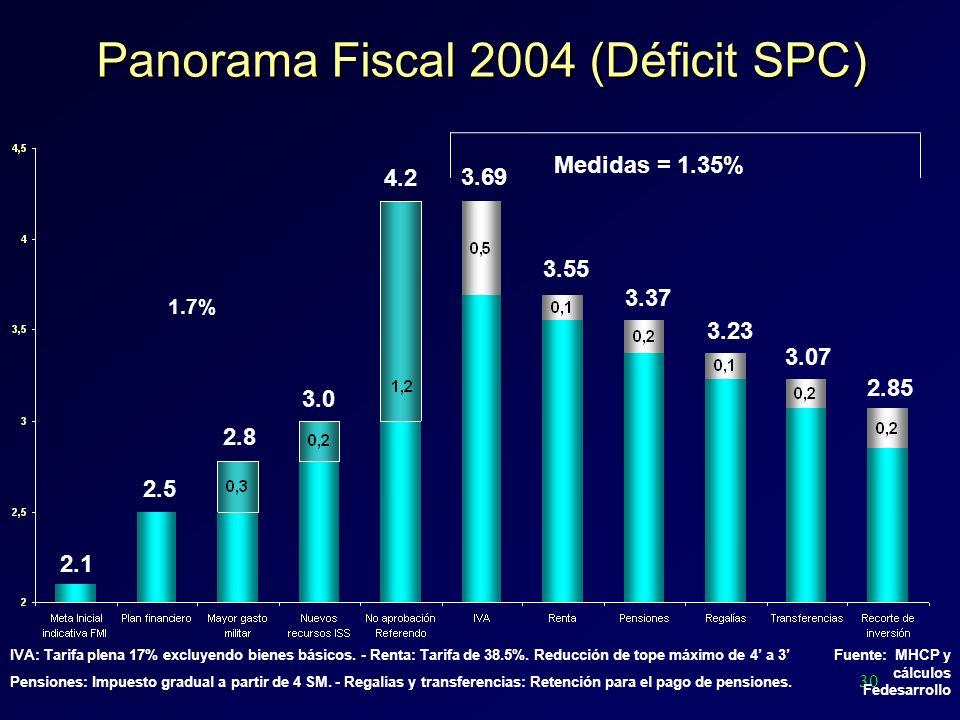 30 Panorama Fiscal 2004 (Déficit SPC) Medidas = 1.35% 3.37 3.23 3.07 2.1 2.5 2.8 3.0 4.2 3.69 3.55 2.85 Fuente: MHCP y cálculos Fedesarrollo IVA: Tari