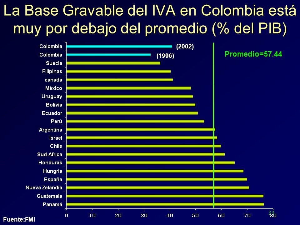 33 La Base Gravable del IVA en Colombia está muy por debajo del promedio (% del PIB) Promedio=57.44 (2002) (1996) Fuente:FMI