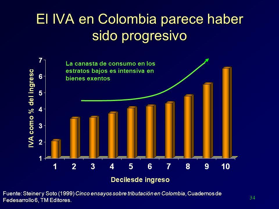 34 El IVA en Colombia parece haber sido progresivo La canasta de consumo en los estratos bajos es intensiva en bienes exentos Steiner y Soto (1999) Ci