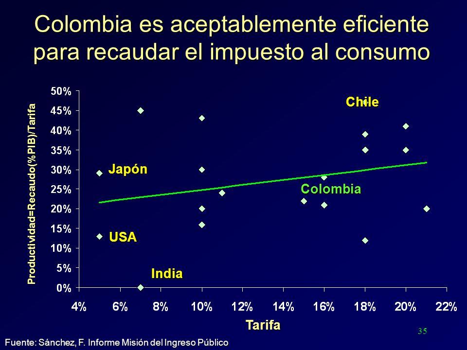 35 Colombia es aceptablemente eficiente para recaudar el impuesto al consumo Colombia Chile India USA Japón Tarifa Fuente: Sánchez, F. Informe Misión
