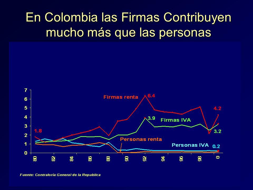 37 En Colombia las Firmas Contribuyen mucho más que las personas