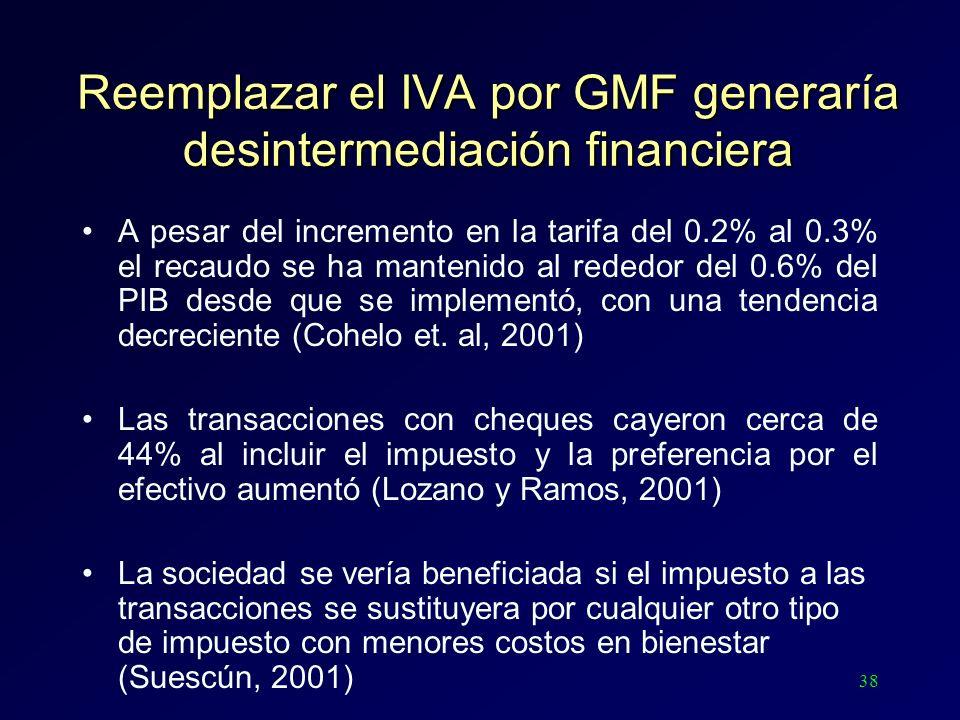 38 Reemplazar el IVA por GMF generaría desintermediación financiera A pesar del incremento en la tarifa del 0.2% al 0.3% el recaudo se ha mantenido al