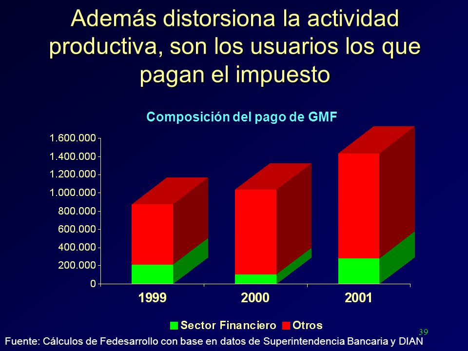 39 Además distorsiona la actividad productiva, son los usuarios los que pagan el impuesto Composición del pago de GMF Fuente: Cálculos de Fedesarrollo