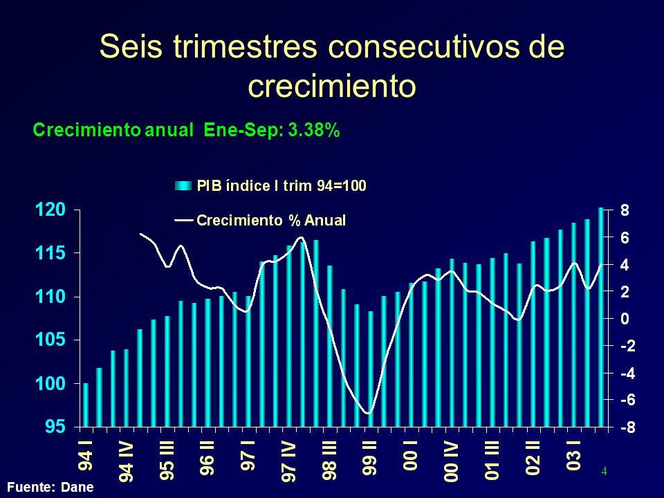 4 Seis trimestres consecutivos de crecimiento Fuente: Dane Crecimiento anual Ene-Sep: 3.38%