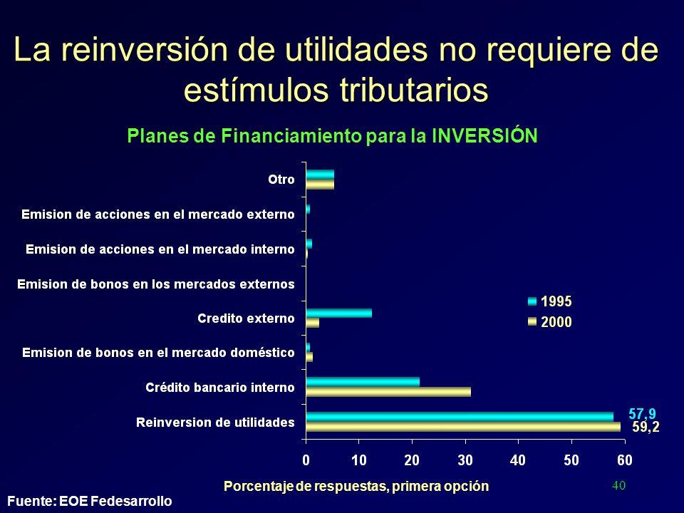 40 La reinversión de utilidades no requiere de estímulos tributarios Porcentaje de respuestas, primera opción Fuente: EOE Fedesarrollo Planes de Finan