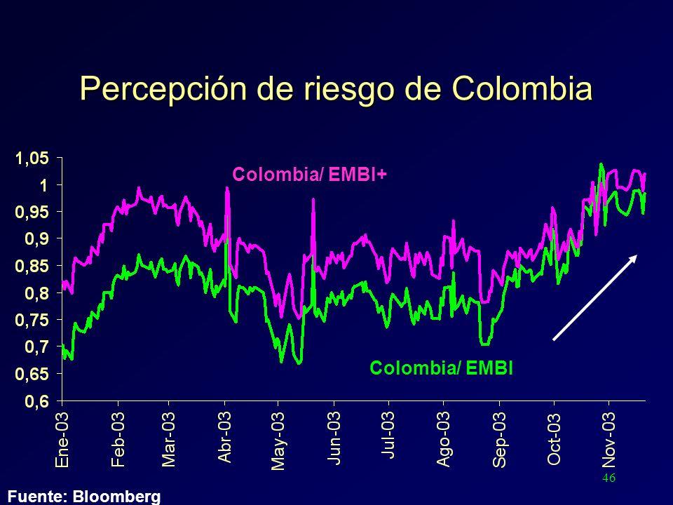46 Percepción de riesgo de Colombia Colombia/ EMBI Colombia/ EMBI+ Fuente: Bloomberg