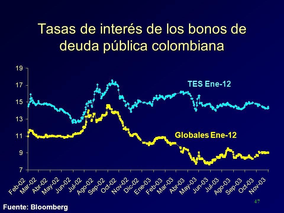 47 Tasas de interés de los bonos de deuda pública colombiana TES Ene-12 Globales Ene-12 Fuente: Bloomberg