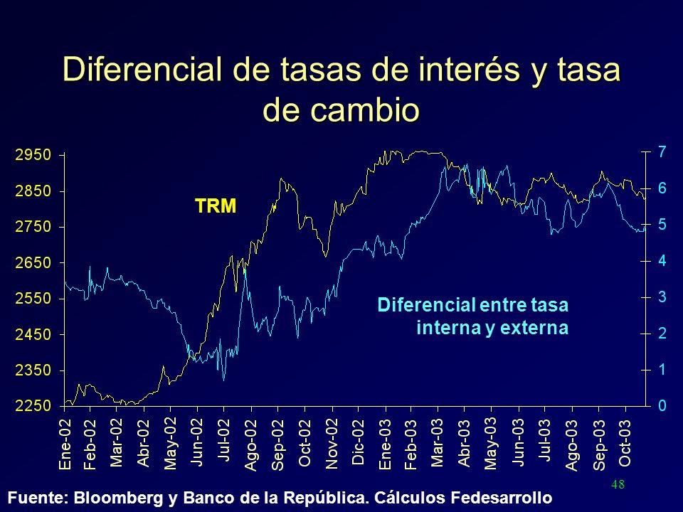 48 Diferencial de tasas de interés y tasa de cambio Diferencial entre tasa interna y externa TRM Fuente: Bloomberg y Banco de la República. Cálculos F