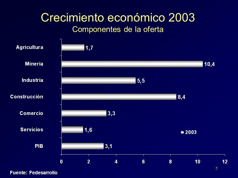 5 Fuente: Fedesarrollo Crecimiento económico 2003 Componentes de la oferta