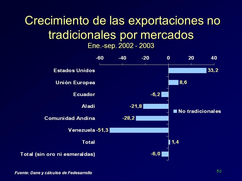 50 Crecimiento de las exportaciones no tradicionales por mercados Ene.-sep. 2002 - 2003 Crecimiento de las exportaciones no tradicionales por mercados