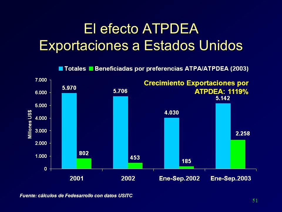 51 El efecto ATPDEA Exportaciones a Estados Unidos Fuente: cálculos de Fedesarrollo con datos USITC Crecimiento Exportaciones por ATPDEA: 1119%