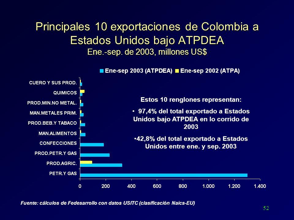 52 Principales 10 exportaciones de Colombia a Estados Unidos bajo ATPDEA Ene.-sep. de 2003, millones US$ Estos 10 renglones representan: 97,4% del tot
