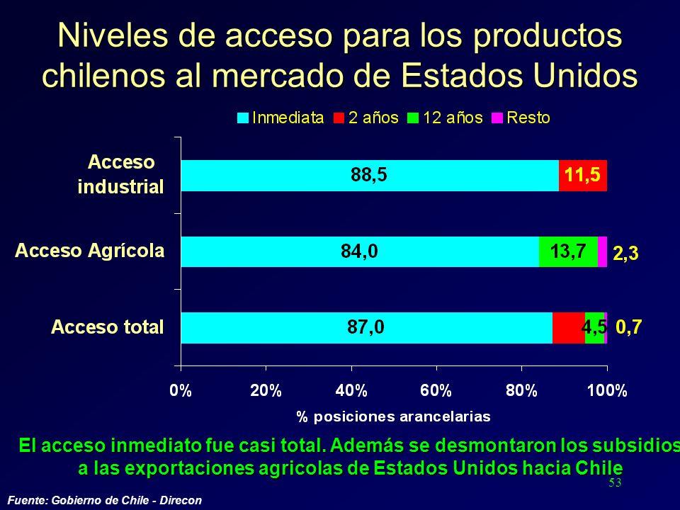 53 Niveles de acceso para los productos chilenos al mercado de Estados Unidos Fuente: Gobierno de Chile - Direcon El acceso inmediato fue casi total.