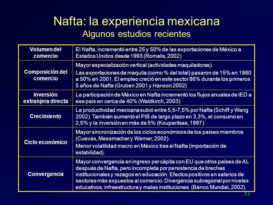 54 Nafta: la experiencia mexicana Algunos estudios recientes Volumen del comercio El Nafta, incrementó entre 25 y 50% de las exportaciones de México a